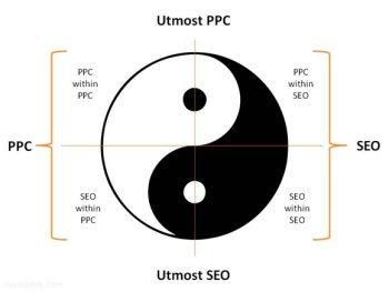 PPC vs SEO Yin & Yang